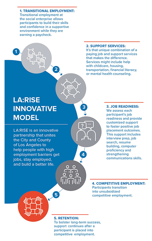 5 steps to the LA:RISE Innovative Model - Transitional Employment, Support Services, Job Readiness, Competitive Employment, and Retention